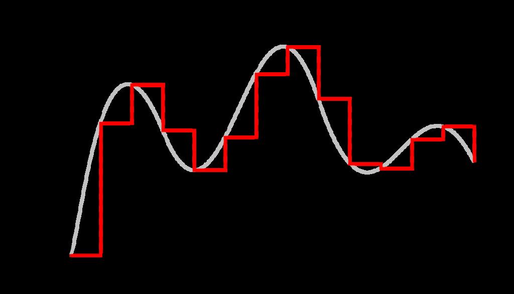 аналогові дані та цифрові