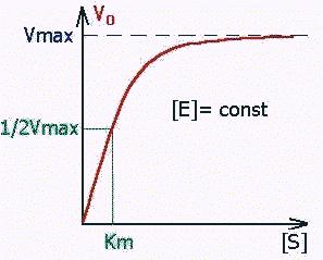 графік константи
