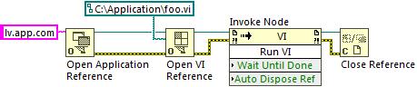 Запуск аналогічної програми foo.vi віддалено, через Інтернет, за адресою lv.app.com