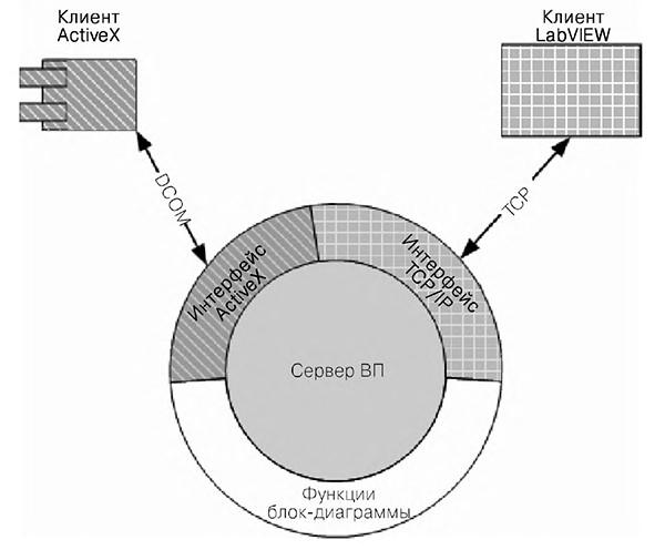 Архітектура взаємодії з сервером